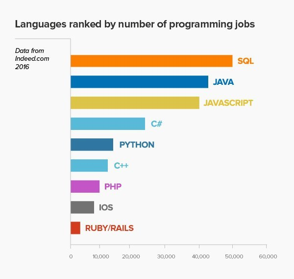 Languages Ranked By Number of Programming Jobs